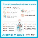 Alcohol consecuencias